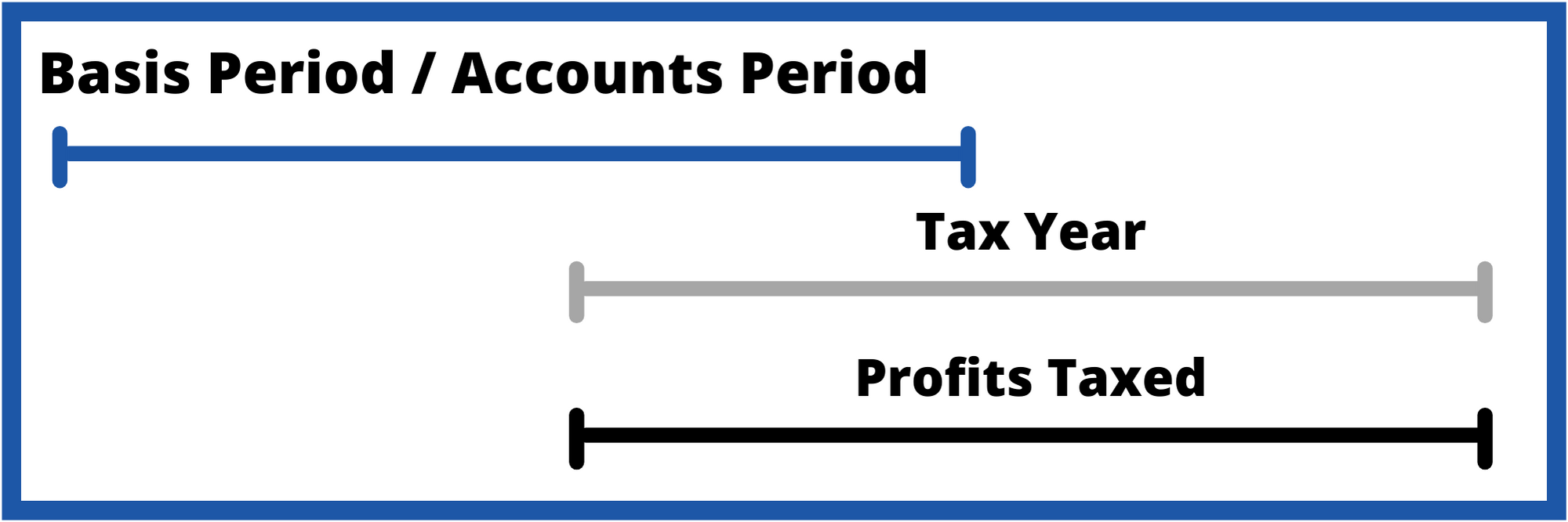 Timeline showing that the Tax period and profits taxed line up to be taxed in the following tax year.