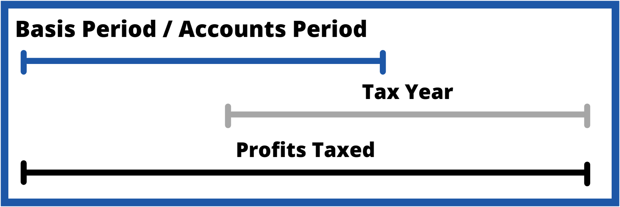 Timeline showing that the tax to be charged in the tax year includes the basis period.
